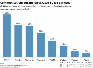 BI Intelligence Communications by IoT Services