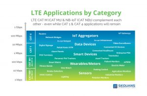 Sequans LTE Apps by category