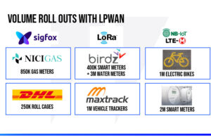 LPWAN VOLUME ROLL OUTS