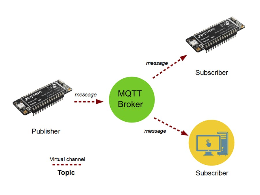 Get started subscribing and publishing messages, in MicroPython, using MQTT!
